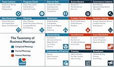 First Meeting Chart A Periodic Table Of Meetings With Free Download