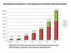 Tesla Charging Rate Chart Tesla Model 3 The Federal Ev Tax Credit Amp You Faq