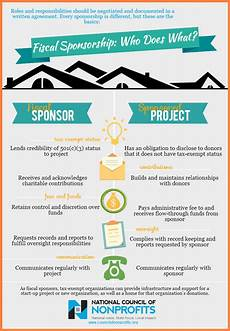 Non Profit Sponsorship Proposal Template 9 Non Profit Sponsorship Agreement Template Purchase