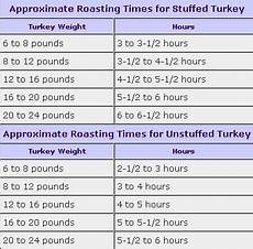 Turkey Convection Roasting Chart Turn Pictures Turkey Roasting Times Pictures