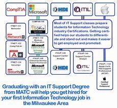 Information Technology Certifications Matc Information Technology It Program Degrees