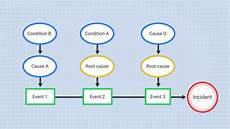 Events And Causal Factors Chart Template Events And Causal Factors Analysis Online Training