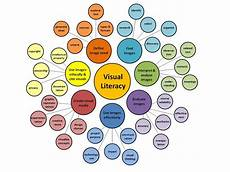 Visual Literacy Definitions Keeping Up With Visual Literacy Association Of College