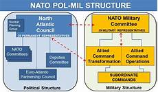 Nato Structure Chart Nato Pascad On Twitter Quot Nato Is A Political Military