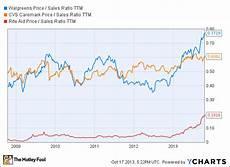 Walgreens Stock Price Chart Better Buy Walgreen Cvs Or Rite Aid The Motley Fool