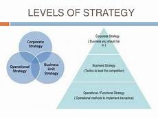 Corporate Level Strategy Introducing Strategy Hidiwash