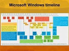 Microsoft Windows Timeline Microsoft Windows Timelinehttps En Wikipedia Org Wiki