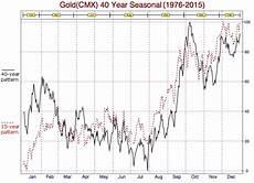 Gold Seasonal Chart 30 Years 321gold 40 Year Gold Seasonal 1976 2015
