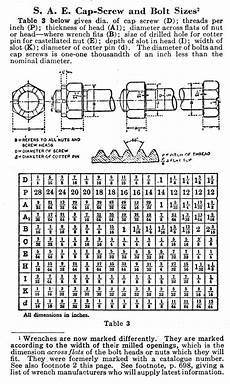 Screw Thread Dimensions Chart Progress Is Fine But It S Gone On For Too Long The
