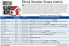 Compare Interest Rates Home Loan The Best Home Loan Rates Being Offered Right Now Livemint