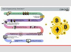 How to earn with bitcoin mining   Coinomia