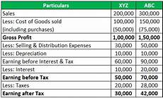 financial analysis example examples of financial analysis step by step guide