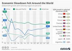 Gdp Growth Chart Chart Economic Slowdown Felt Around The World Statista