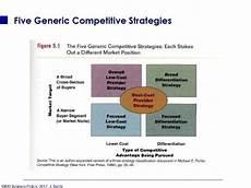 Five Generic Competitive Strategies Five Generic Competitive Strategies презентация онлайн