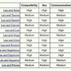 Leo Capricorn Compatibility Chart 48 Best Images About Zodiac On Pinterest Leo Lion Leo