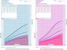 Cerebral Palsy Growth Chart Gmfcs Low Weight Morbidity And Mortality In Children With