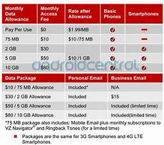 Verizon Chart Verizon S New Data Plans Broken Down In Complete Detail