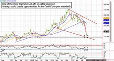 Free Live Commodity Charts Cattle Futures Could Soar From Here Commodity Broker