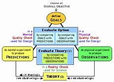 Education Amp Practice Engineering Design Process