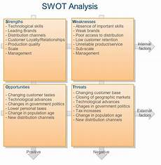 Personal Weakness Examples Swot Analysis Strengths Weaknesses Opportunities And