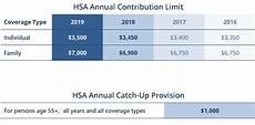2018 Hsa Contribution Limits Chart Hsa Contribution Limit Rises For 2019 Irs Rp 2018 30