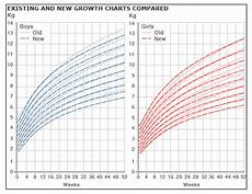Breastfed Baby Chart Uk Growth Charts Adjusted For Breastfed Babies