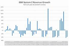 Ibm Mips Chart Ibm S Mainframe Sales Crashed That S Normal The Motley