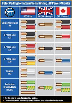 Wire Color Code Chart Guide To Color Coding For International Wiring