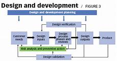 Design And Development Procedure Example Standards Outlook Not A Game