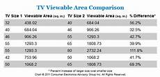 What Size Tv To Buy Chart Which Size Is Best For Led Tv Size Comparison Hdtv