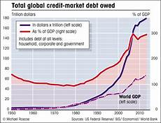 The World Is Now 199 Trillion In Debt