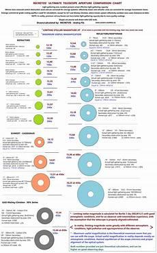 Telescope Eyepiece Magnification Chart Telescope Common Aperture Size Comparison Chart