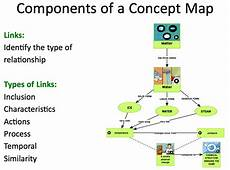 Components Of A Theory Tips For Teaching Kids To Make Concept Maps Brainpop