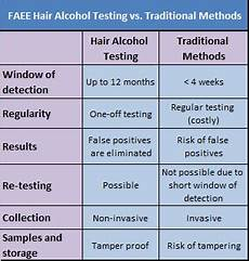 Etg Alcohol Chart Abusecheck Alcohol And Drug Abuse Professionals In
