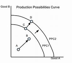 Ppc Curve 2 3 Macroeconomic Objectives Economic Growth The Ib