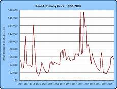 Antimony Price Chart 2017 Running Out Of Resources Antimony Edition
