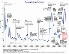 Boiler Oil Price Chart Timeline 155 Year History Of Oil Prices Business Insider