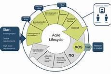 Agile Sdlc Integrating Crowdsourced Information Security Into Agile Sdlc