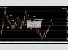 Successful Forex Hedge Strategy that Makes Money   YouTube