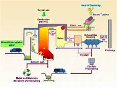 Waste To Energy Process Flow Chart Department Of Public Works And Transportation Solid