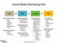 Social Media Strategy Outline Social Media Marketing Template Free Powerpoint Templates