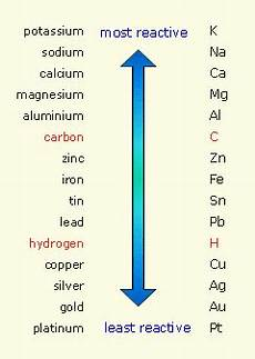 Metal Reactivity Chart How Is The Activity Series Of Metals Used To Determine