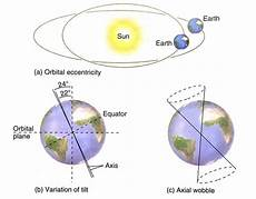 Milankovitch Cycles And Climate Change The Dawn Of Climate Change Science Part 1 Climate