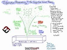 Cognitive Learning Definition What Is The Cognitive Load Theory A Definition For Teachers