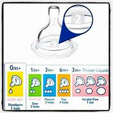 Avent Baby Bottle Size Chart Pin On Pregnancy Baby