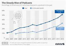Podcast Top Charts Chart The Steady Rise Of Podcasts Statista