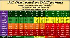 Diabetes Test Numbers Chart 108 Best Images About Diabetes On Pinterest Glucose