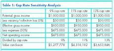 Calculate Cap Rate Cap Rate Follies Ccim Institute