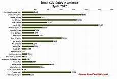 Compact Suv Comparison Chart Small Suv Sales Midsize Suv Sales Large Suv Sales