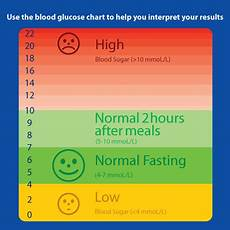 Diabetes Levels Chart Will Eating Lots Of Fruit Cause High Blood Sugar Or